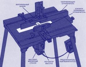 Самодельный фрезерный стол5 300x235 Самодельный фрезерный стол